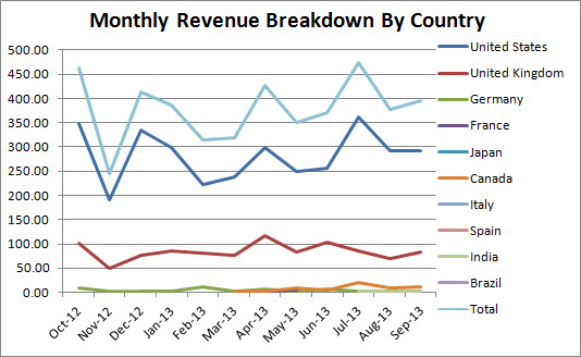 kindle book monthly revenue breakdown by country