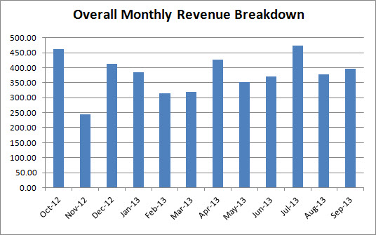 kindle book monthly revenue breakdown