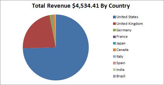 kindle book revenue total breakdown