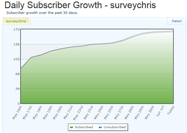 month 1 subscriber growth