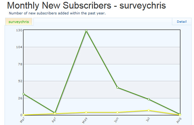 I switched to a new graph so you can see trends. The spike is from when I first announced the case study.