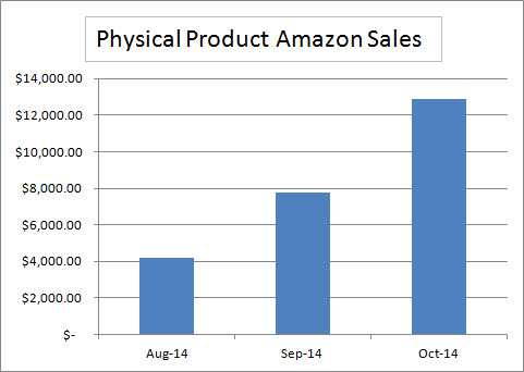 Amazon Physical Product Sales