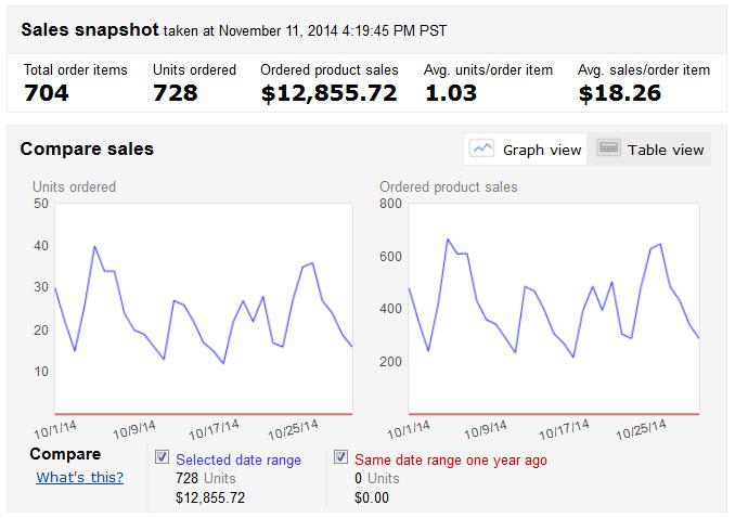 October 2014 sales