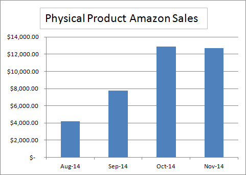 Amazon Physical Product Sales November 2014