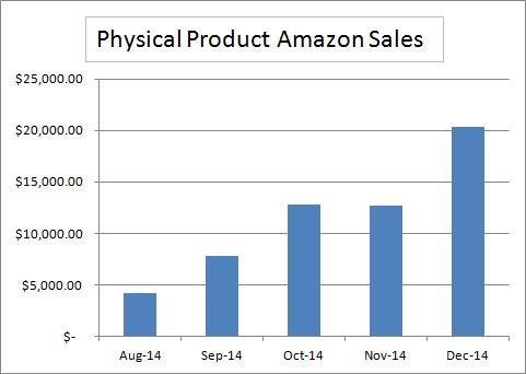 December 2014 Cumulative Amazon Sales