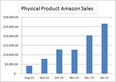 Amazon 6 month Sales Update
