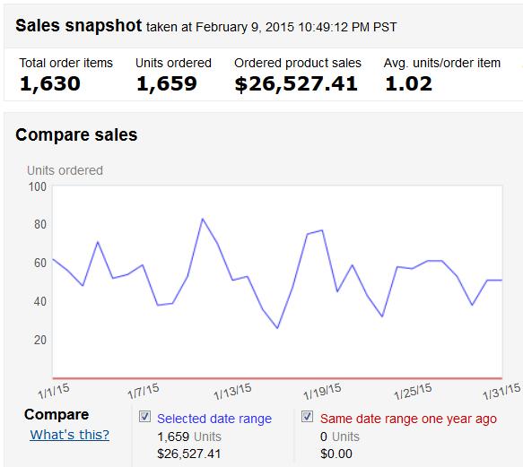 January 2015 Amazon Income