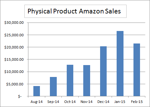 Amazon 7 Month sales update
