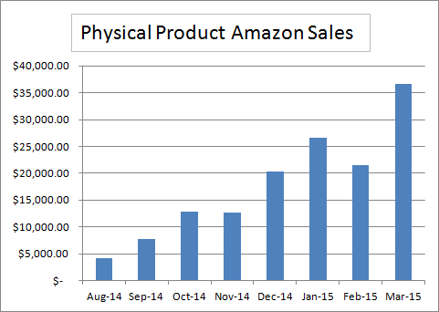 Physical Product Sales For 8 Months