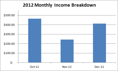2012-kindle-income-breakdown