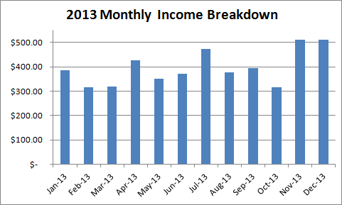 2013-kindle-income-breakdown