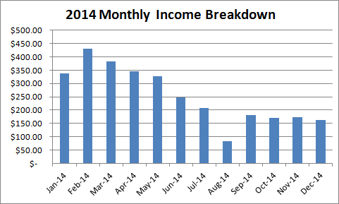 2014-kindle-income-breakdown
