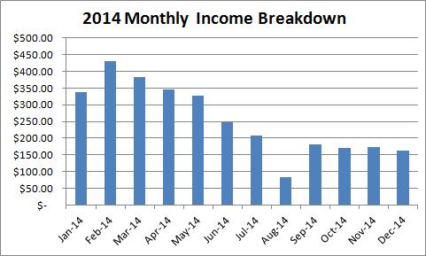 2014-kindle-income-breakdown