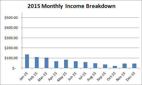 2015-kindle-income-breakdown