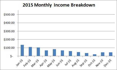 2015-kindle-income-breakdown