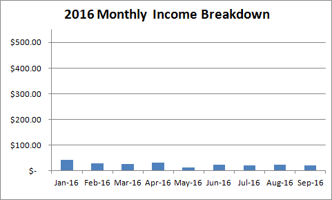 2016-kindle-income-breakdown