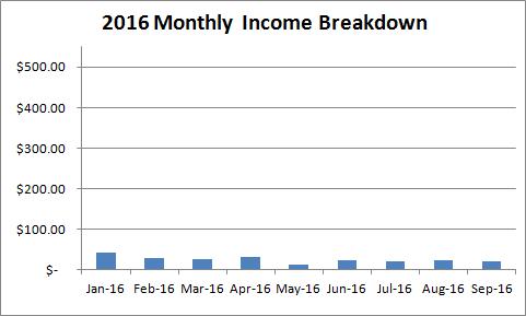 2016-kindle-income-breakdown